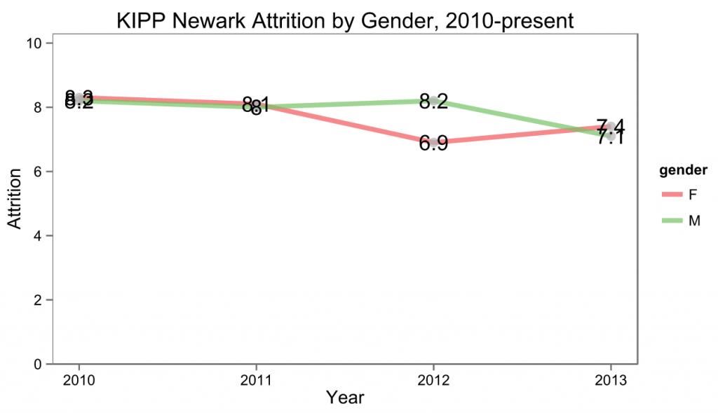 KIPP New Jersey's Attrition by Gender